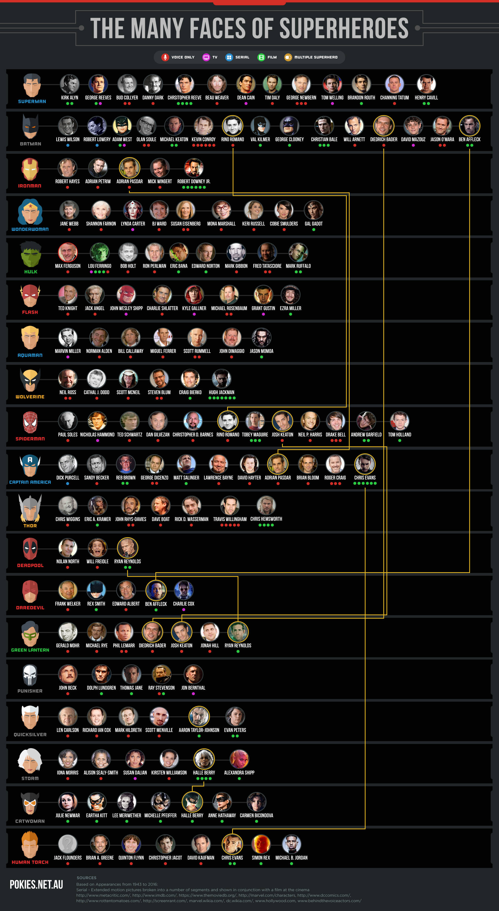 massive-superhero-star-infographic