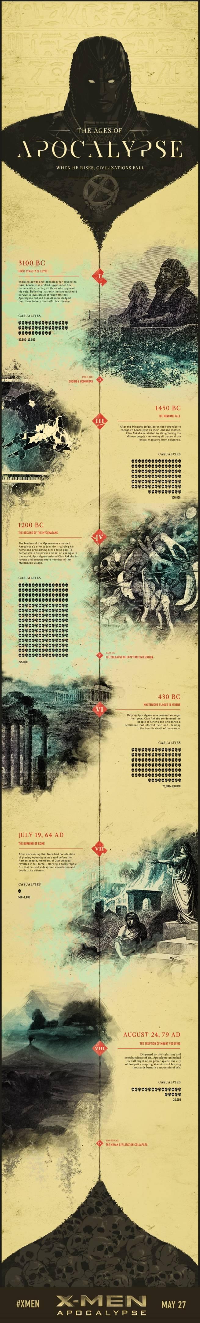 Infografía de X-Men: Apocalipsis