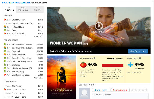 Woner Woman Highest DC Marvel Movie Score Rotten Tomatoes