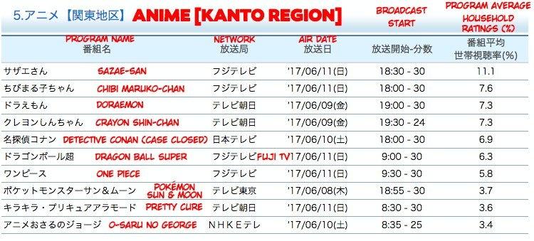AnimeRatings