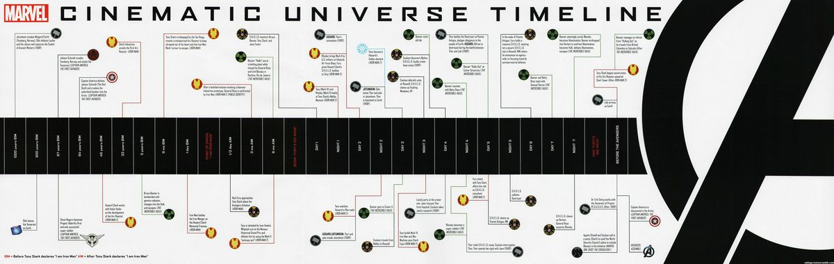 Marvel Chronology