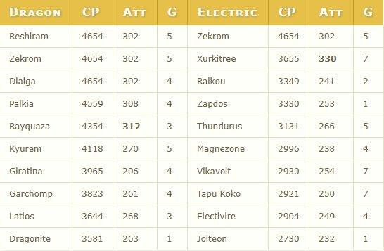 Pokemon Go Dragon Electric