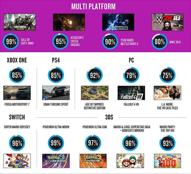 Nielsen Most Anticipated Games
