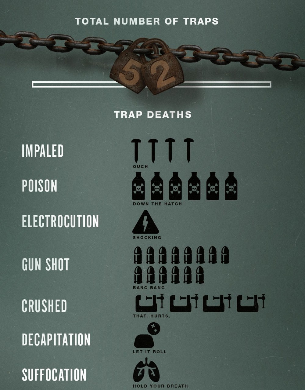 Saw Infographic Compiles All The Franchise S Deaths And Traps