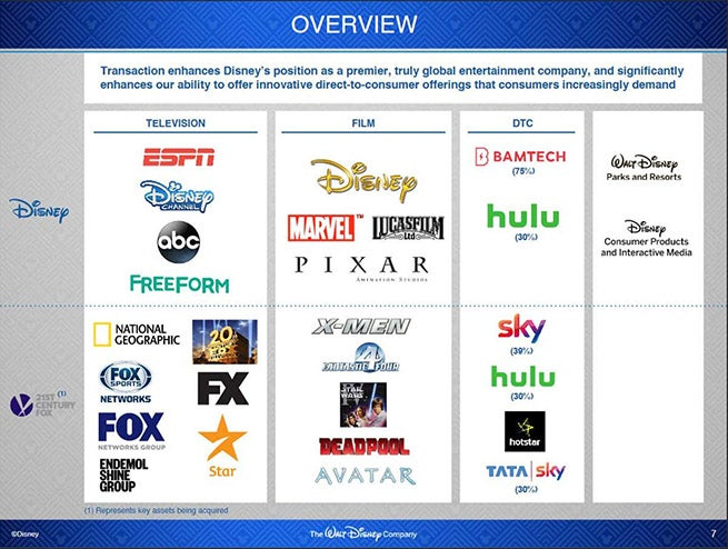 Disney-Fox-Merger-Slide