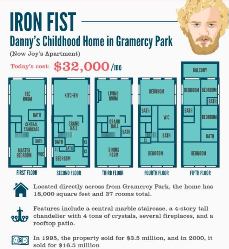 iron fist apartment cost
