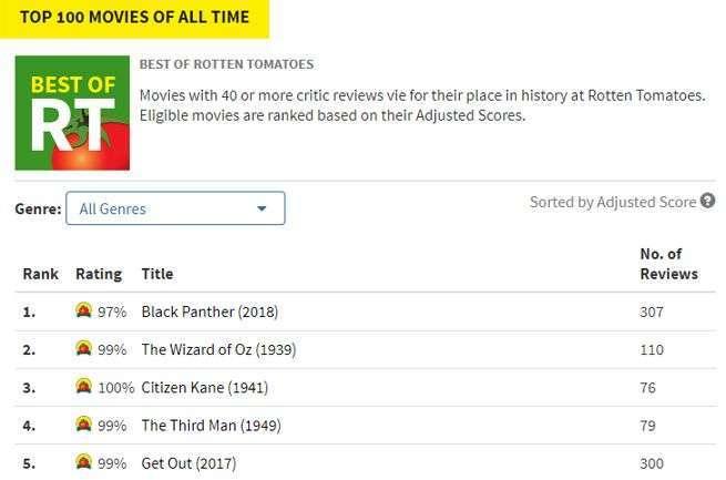 images?q=tbn:ANd9GcQh_l3eQ5xwiPy07kGEXjmjgmBKBRB7H2mRxCGhv1tFWg5c_mWT Ideas For Best Movies All Time Rotten Tomatoes @koolgadgetz.com.info