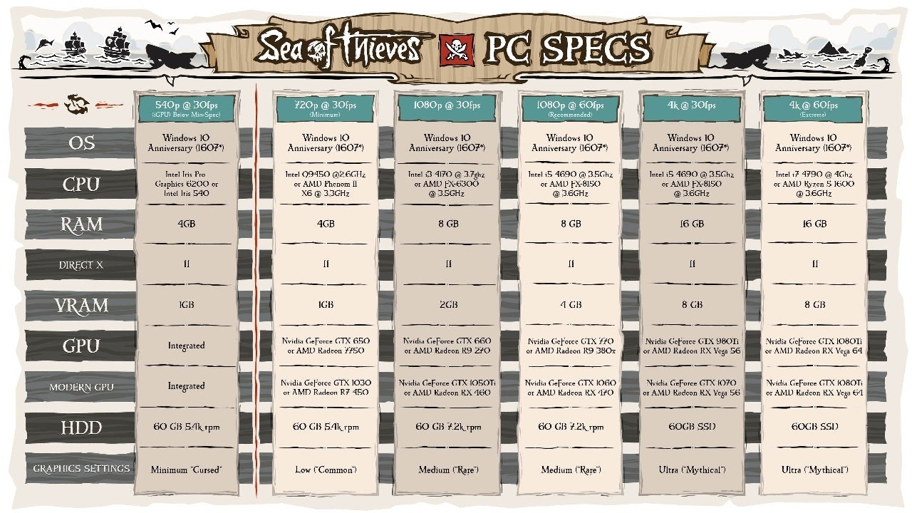 sea-of-thieves-pc-requirements