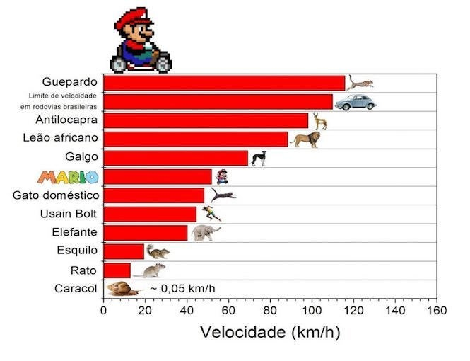 Mario Is Faster Than Usain Bolt, Science Proves