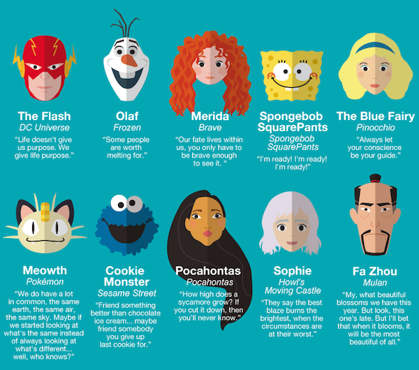 Top 100 Motivational Images For 2015: Get Inspired By These Quotes From Famous Childhood Characters