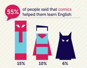 Spider-Man helps people learn English