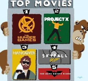 Top Five Stumbled Upon Movies