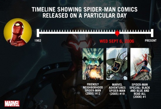 Marvel Spider Man Timeline MARVEL Releases New Trailer for API technothingamajig