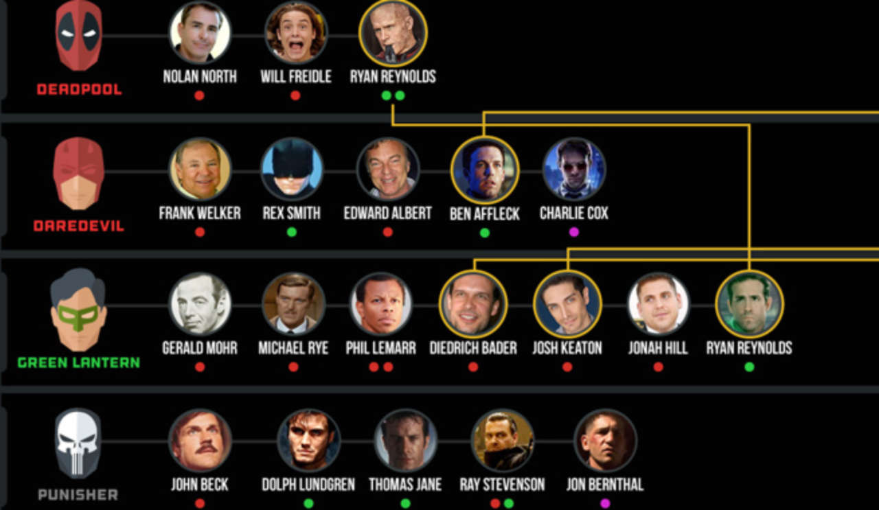 Massive Infographic Shows Nearly Every Actor Who Played Every Superhero