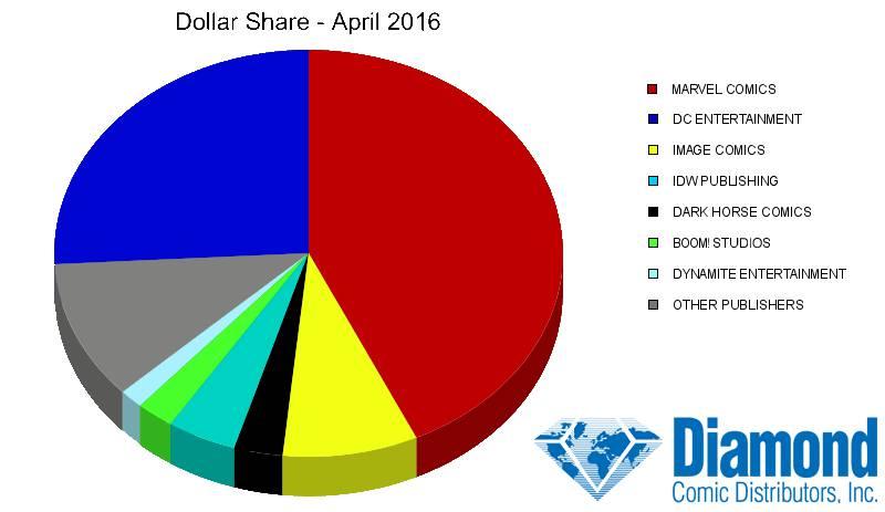 dollar-share