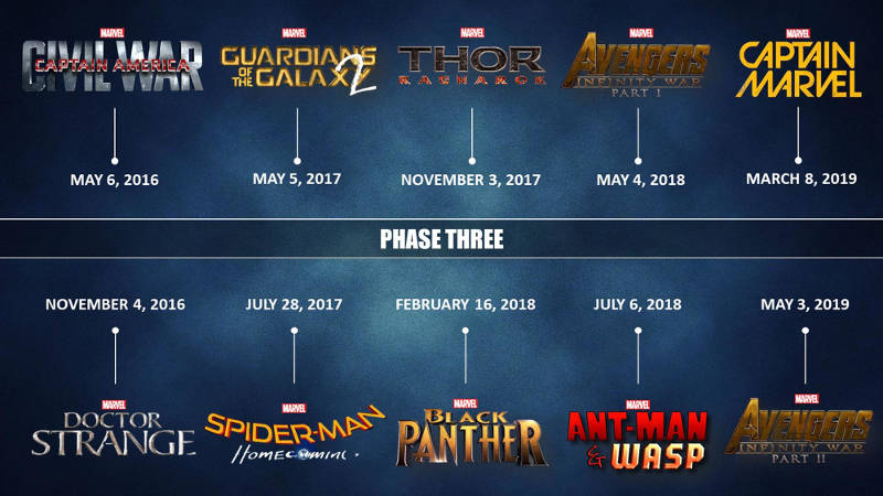 Marvel Phase
