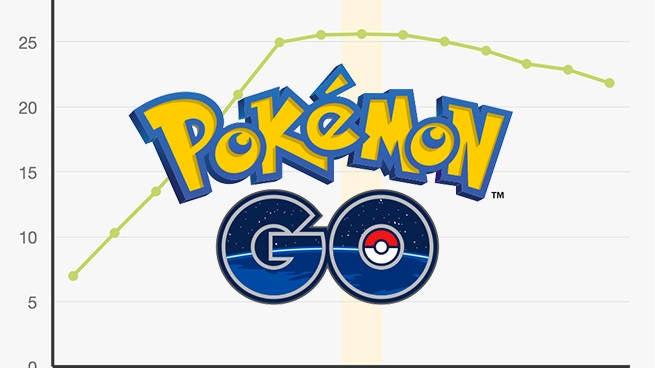 pokemon go trend