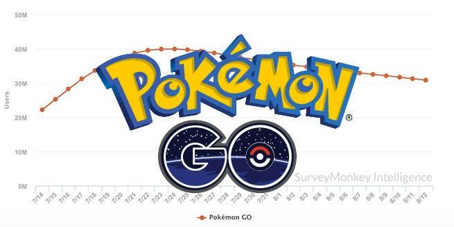 pokemon go chart