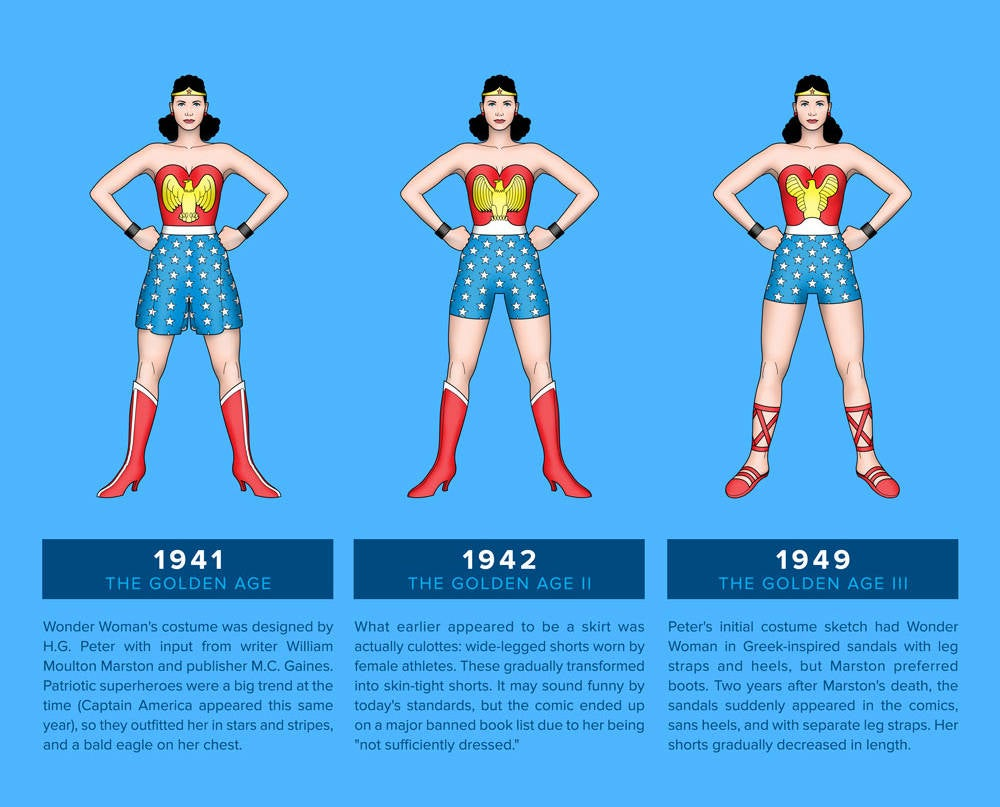 Evolution Of The Wonder Woman Costume