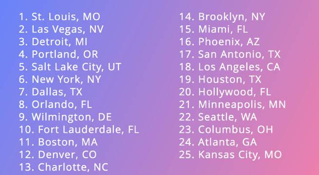 Top Sex Cities