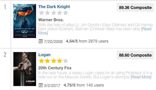 Logan No. 2 Comicbook user Composite Rankings