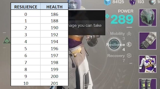 destiny 2 resilience mobility recovery
