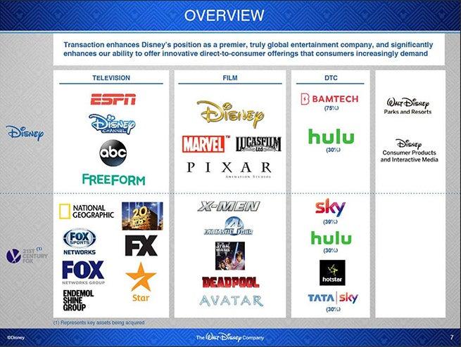 Disney-Fox-Merger-Slide