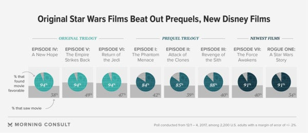 star wars poll morning consult 1