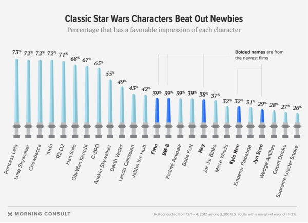star wars poll morning consult 2