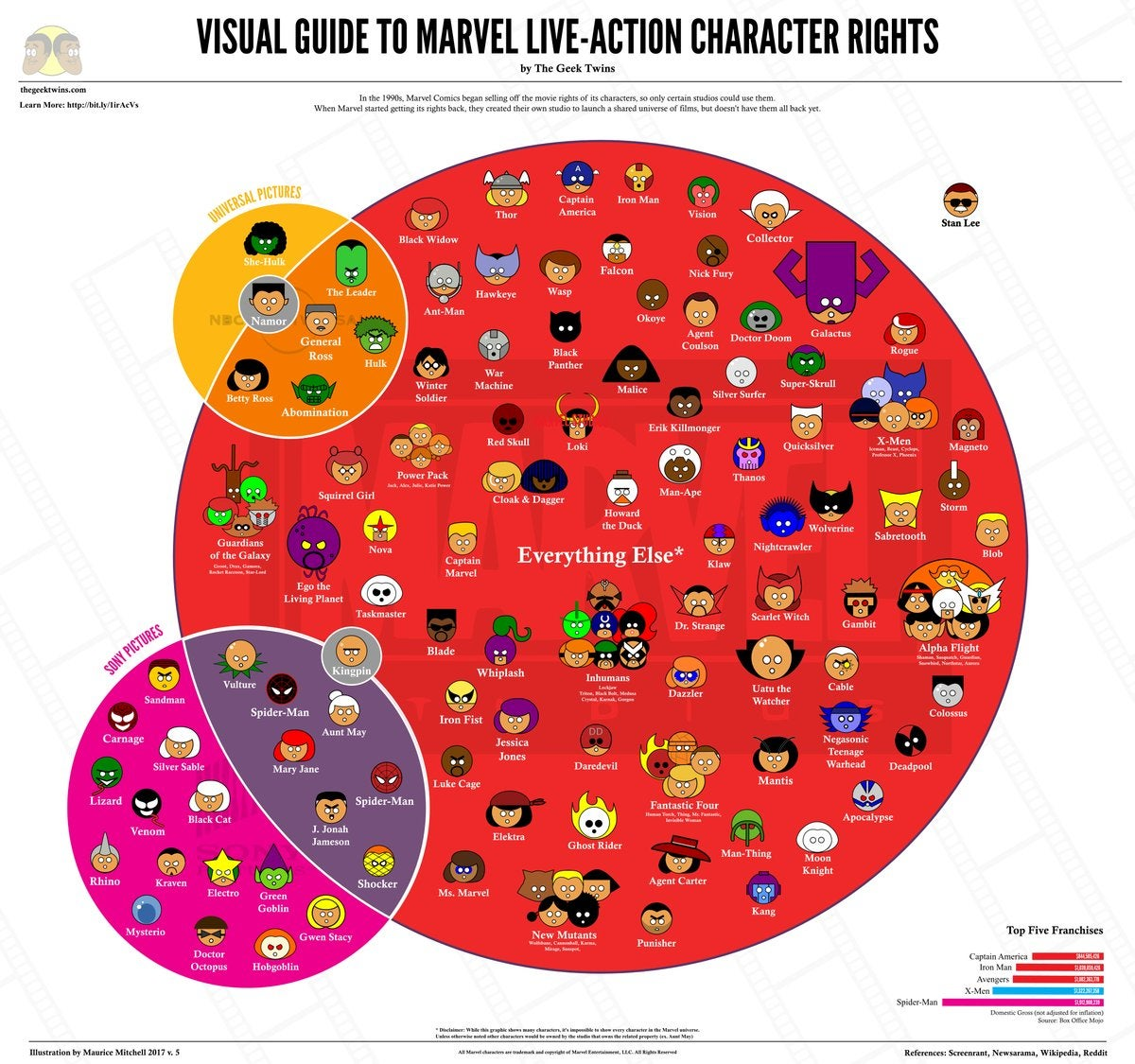 Here U0026 39 S An Infographic Of Who Owns What Marvel Characters Now