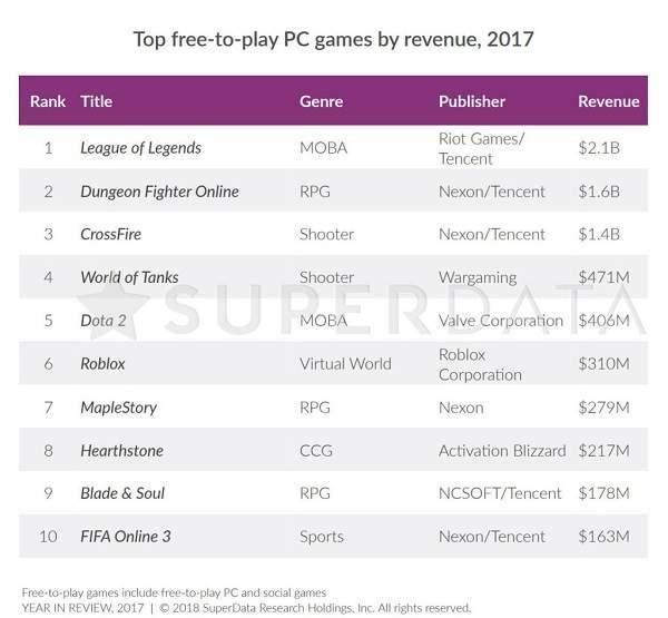 superdata-2017-revenue-1024x948