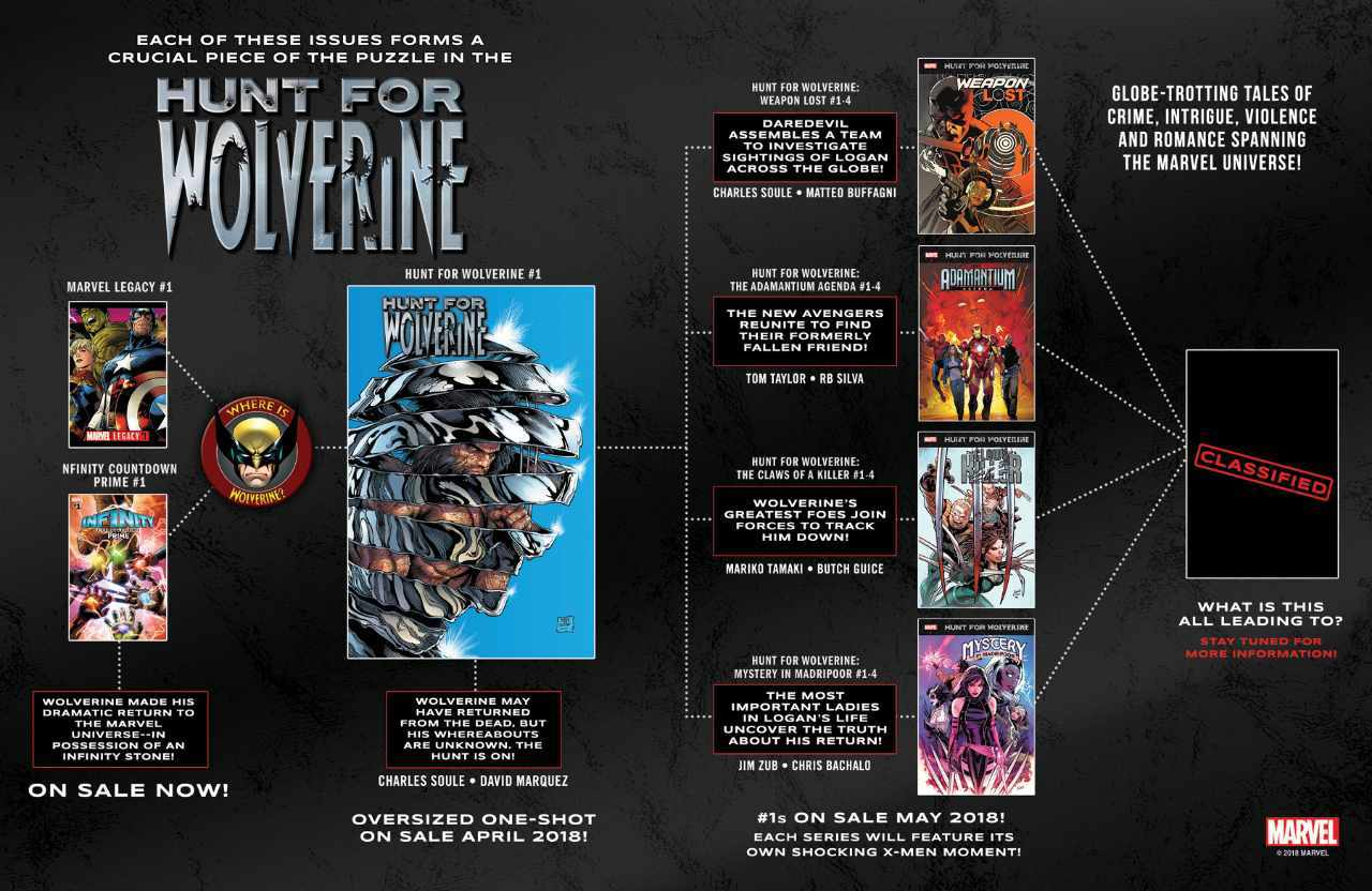 Hunt for Wolverine Infographic