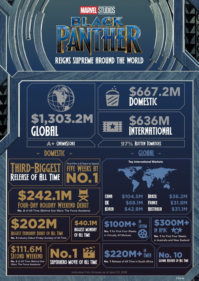 Black Panther box office infographic
