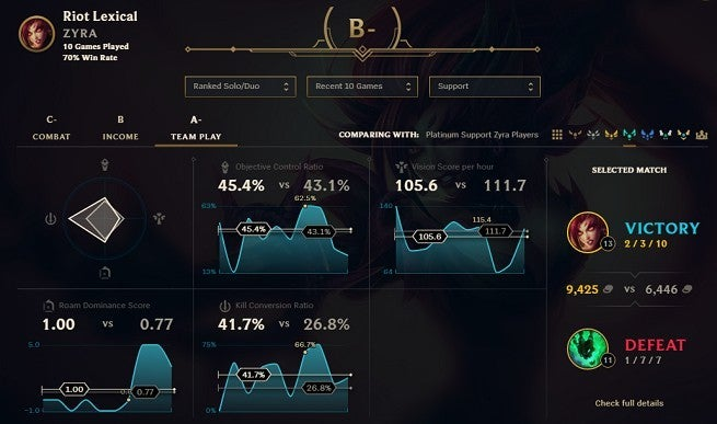 League of Legends Stats