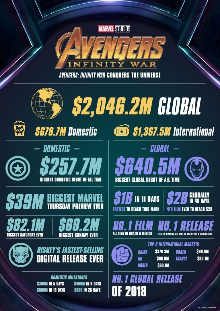 Infinity War infographic