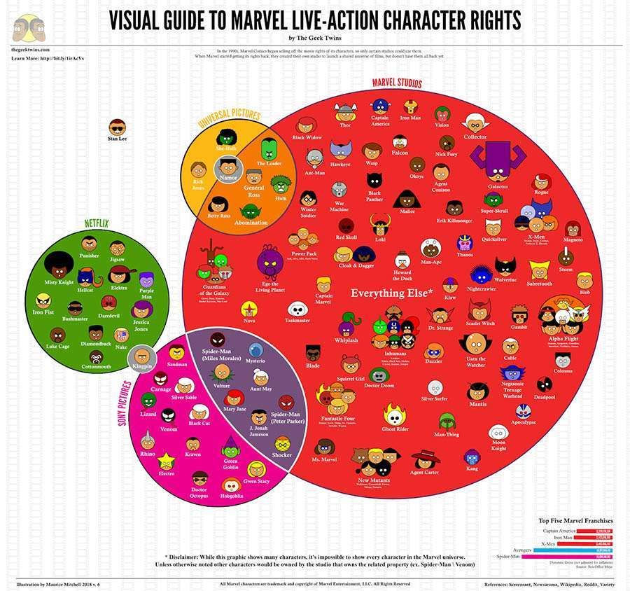 marvel rights infographic netflix