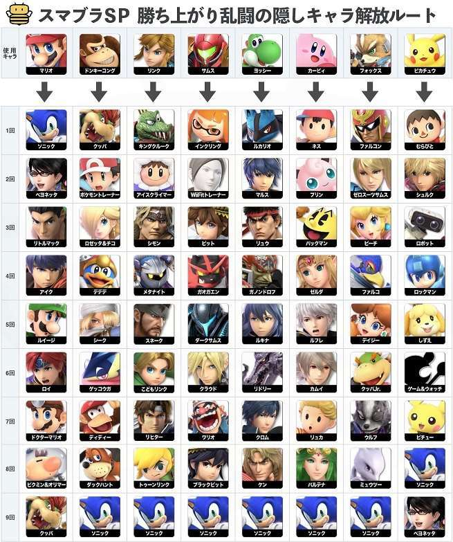 Super Smash Bros. Ultimate Unlock Guide