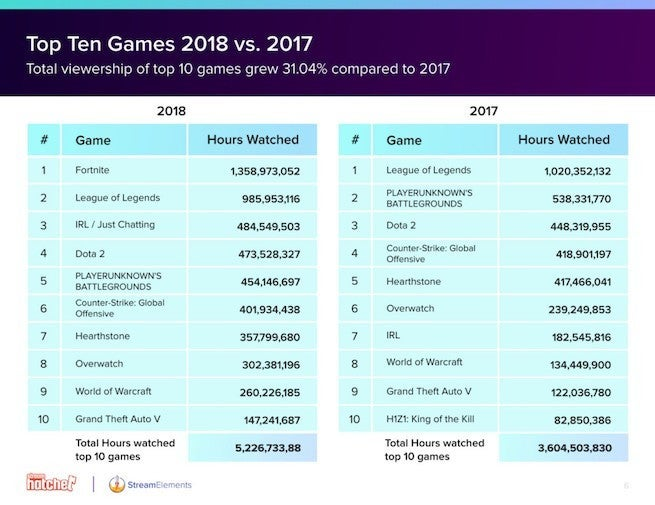 Twitch Viewers Watched 9.36 Billion Hours of Content in 2018