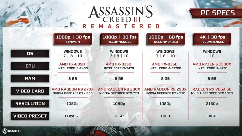 'Assassin's Creed III' Remastered PC Specs Revealed