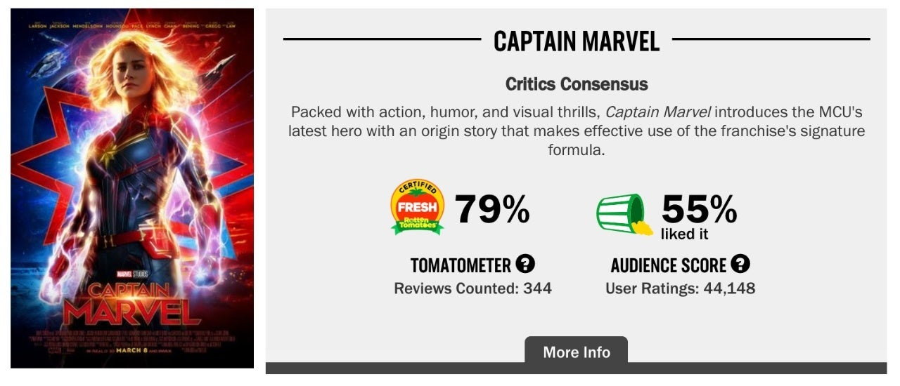 captain marvel rotten tomatoes audience score march 10th