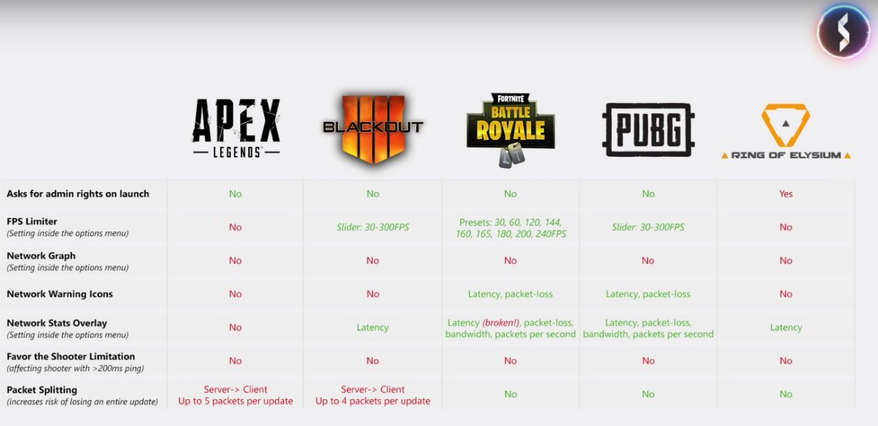 Apex Legends' Netcode Lags Behind Fortnite, Call of Duty, and PUBG