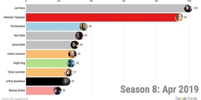 game-of-thrones-most-searched-characters