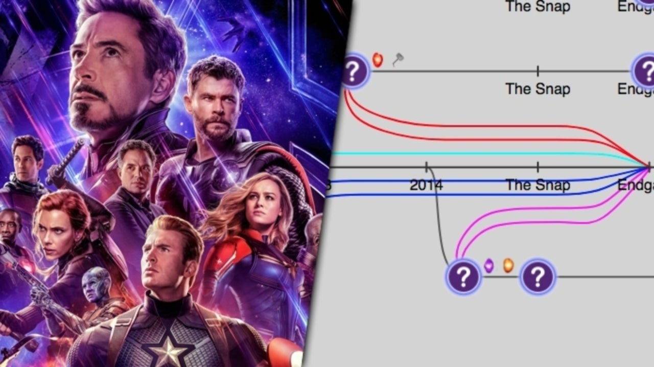Interactive Graphic Explains Time Travel In Avengers: Endgame
