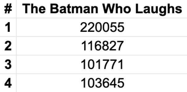 Batman Sales Figures - Batman Who Laughs