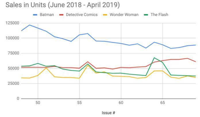 Batman Sales Figures - Rebirth Bi-monthly