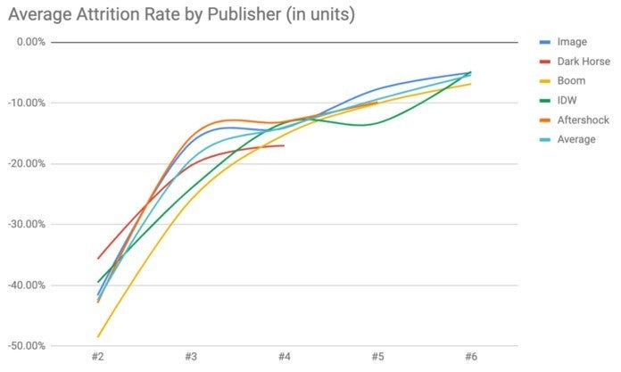 Creator-Owned Comics Sales - Attrition Rates