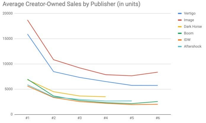 Creator-Owned Comics Sales - Average Sales with Vertigo