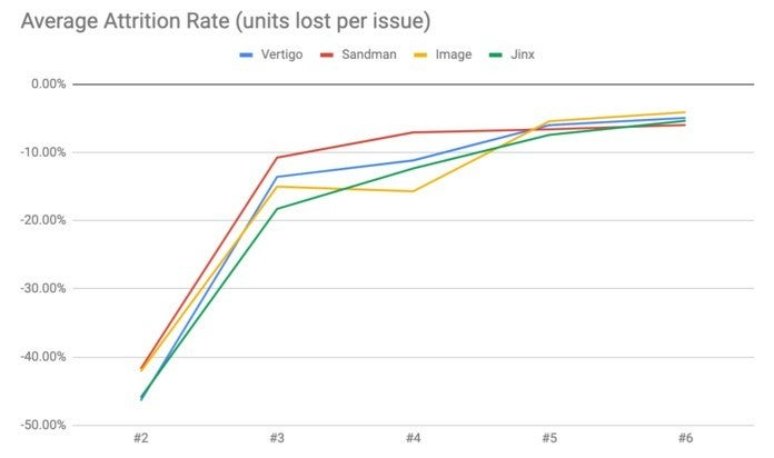 Vertigo Comics Sales - Attrition Rate
