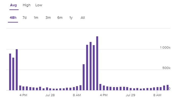 Fortnite World Cup Twitch Viewer count