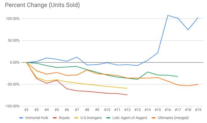 Immortal Hulk Sales - Creator Percent Change